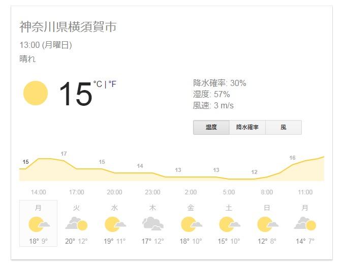 FireShot Capture 166 - 横須賀 気温 - Google 検索_ - https___www.google.co.jp_search