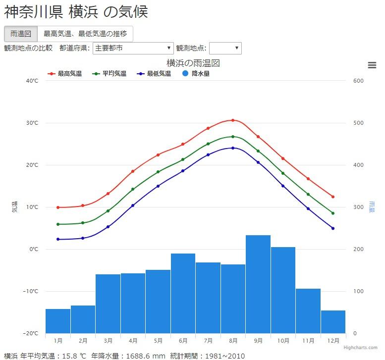 FireShot Capture 194 - 神奈川県横浜の気候(気温と降水量のグラフ(雨温図_ - https___weather.time-j.net_Climate_Chart_Yokohama
