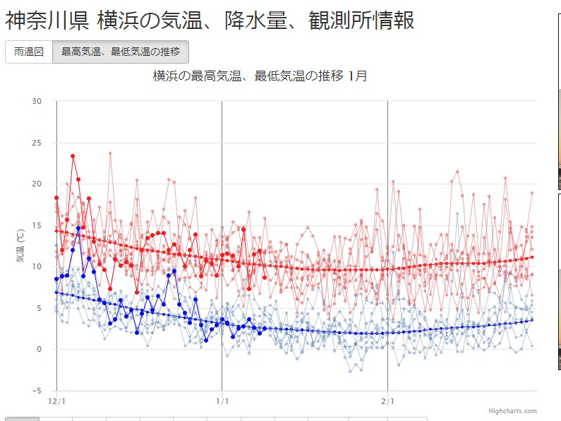 FireShot Capture 193 - 神奈川県 横浜の気温、降水量、観測所情報 - https___weather.time-j.net_Stations_JP_Yokohama